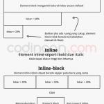 Nilai display pada CSS